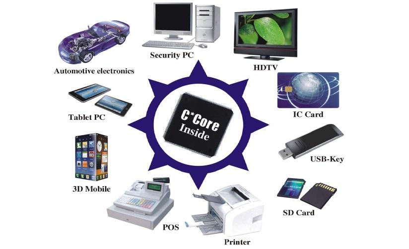 苏州国芯的C*Core是中国信息产业部与摩托罗拉公司在中国合作的结晶,2001年苏州国芯科技接受摩托罗拉先进水平的低功耗、高性能32位RISC嵌入式CPU M*Core技术及其SoC设计方法;以高起点建立自主产权的32位RISC嵌入式CPU C*Core。经过九年时间的努力形成了具有自主知识产权的C*Core系列32位嵌入CPU。在2010年接收了IBM的PowerPC技术,基于PowerPC的指令集和架构开新的的高端C*Core CPU,对进行外授权。