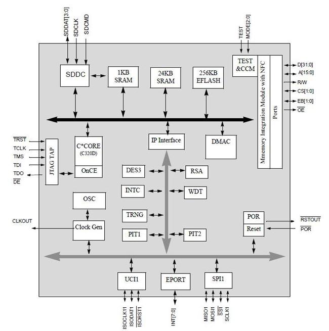 0芯片同时具有iso7816接口,因此还可以实现sim卡封装形式.