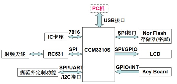 卡互联网终端内部结构